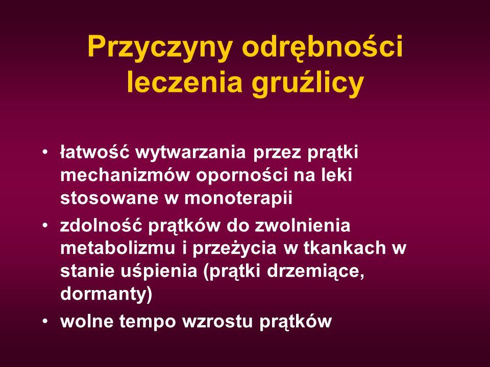 Przyczyny odrębności leczenia gruźlicy