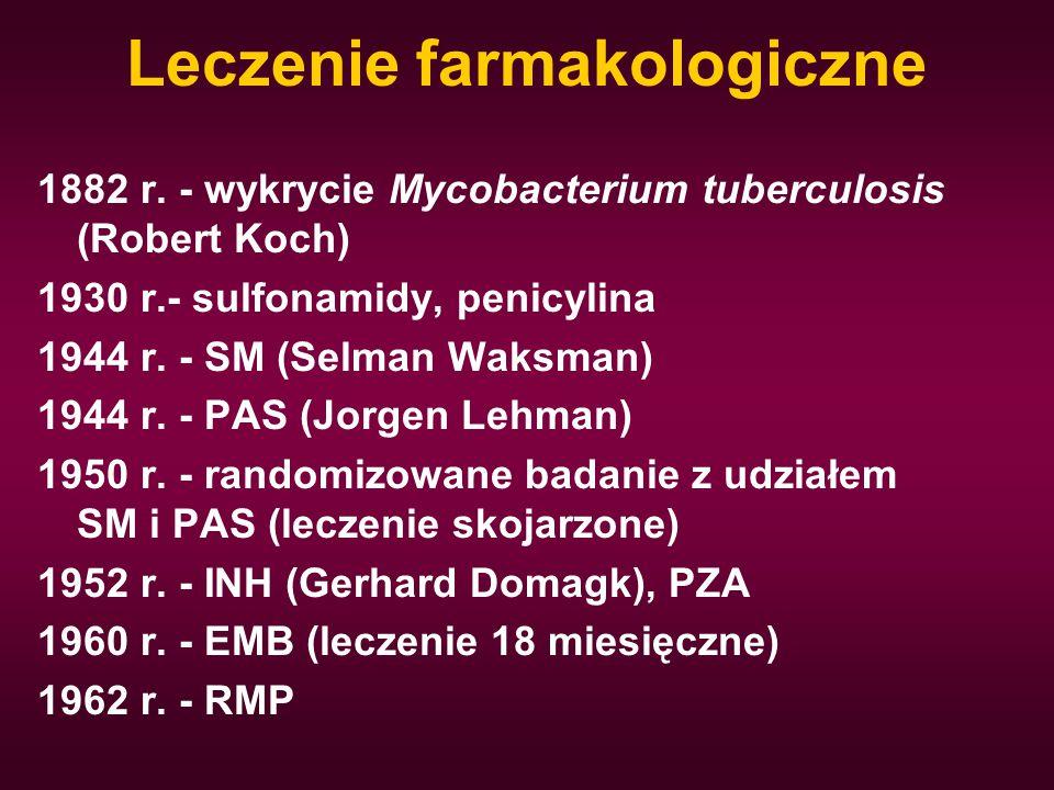 Leczenie farmakologiczne