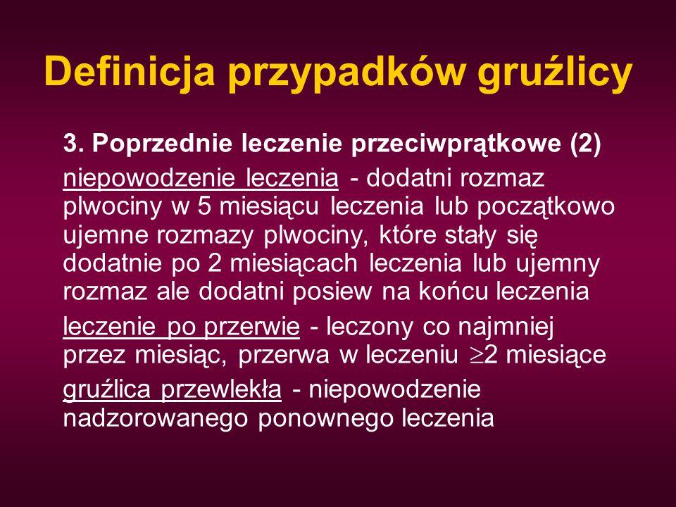 Definicja przypadków gruźlicy