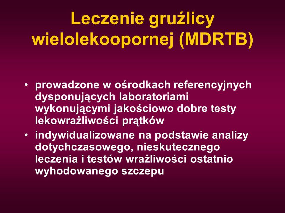 Leczenie gruźlicy wielolekoopornej (MDRTB)
