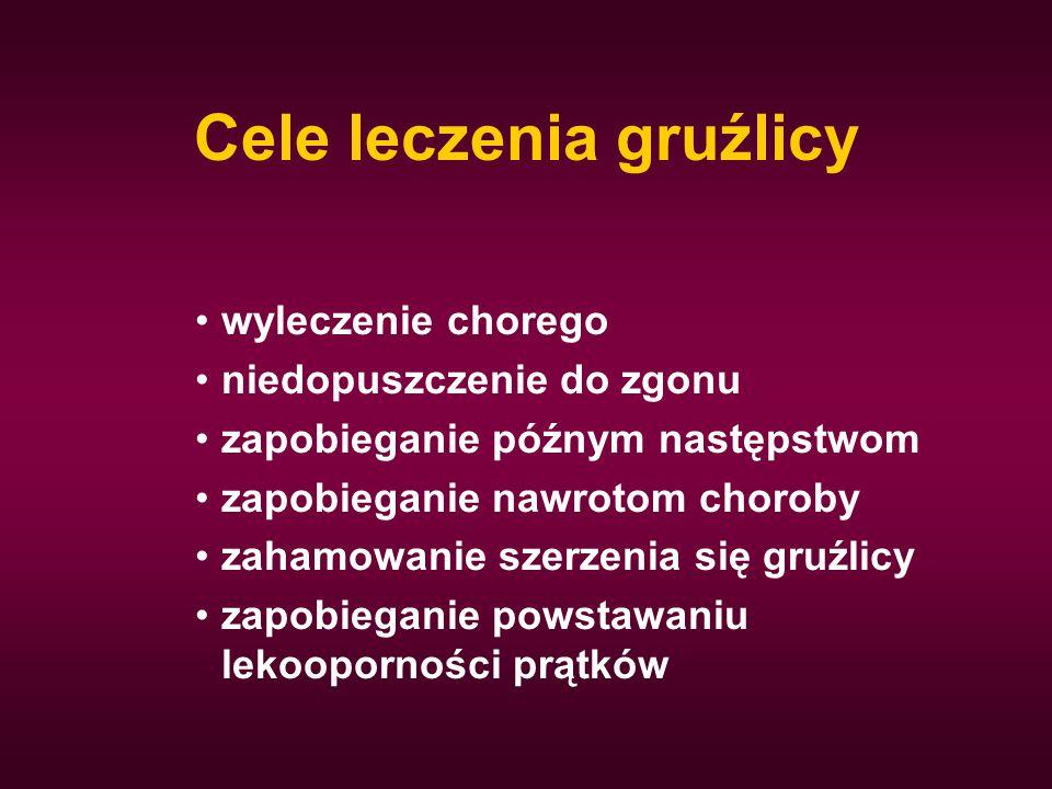 Cele leczenia gruźlicy