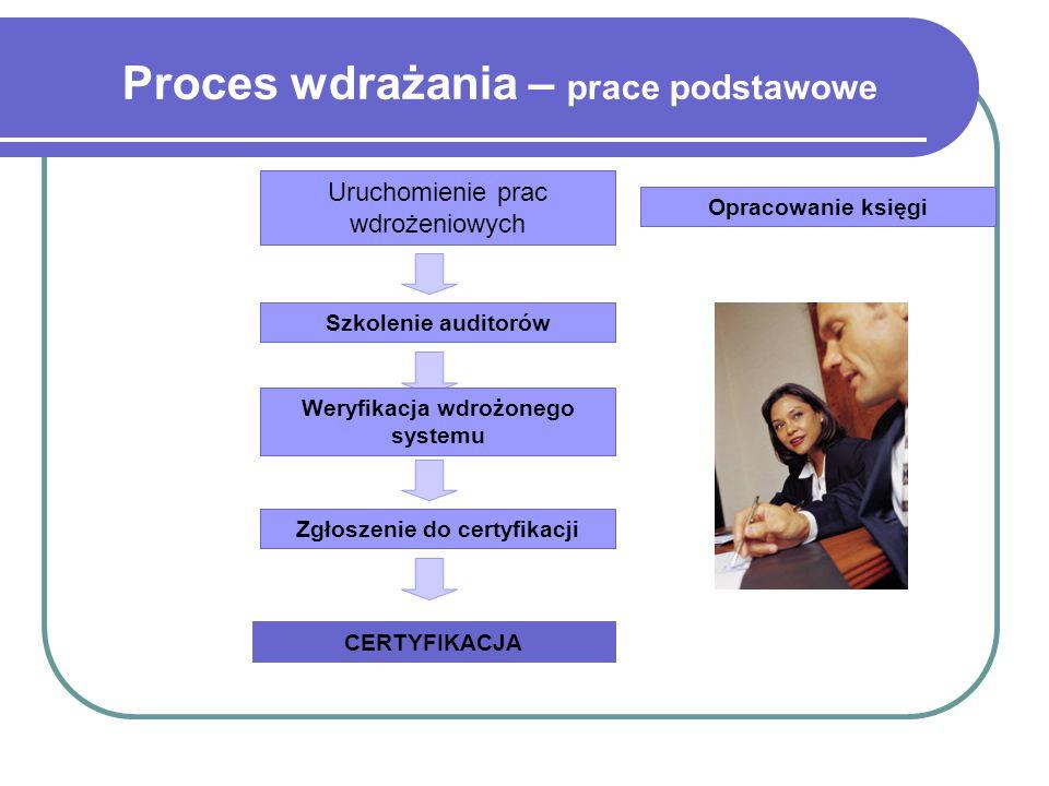 Weryfikacja wdrożonego systemu Zgłoszenie do certyfikacji