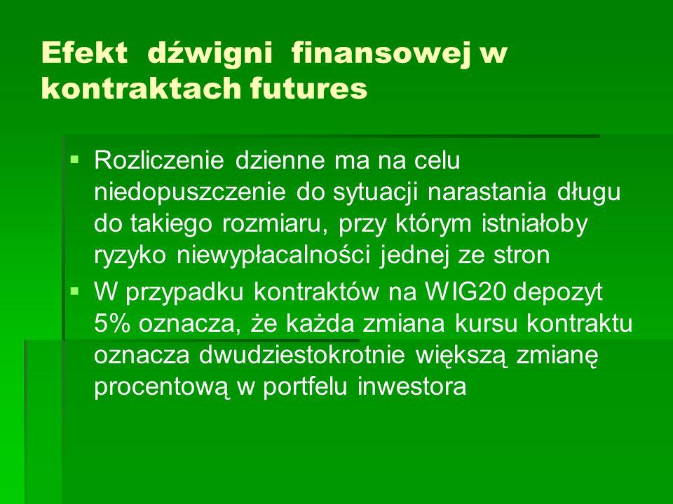 Efekt dźwigni finansowej w kontraktach futures