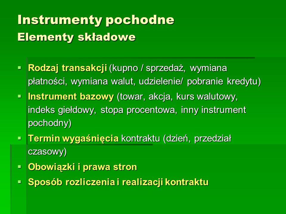 Instrumenty pochodne Elementy składowe