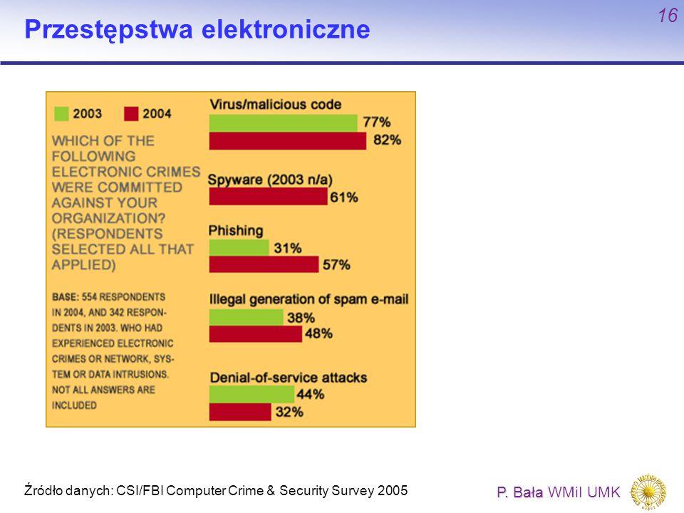 Przestępstwa elektroniczne
