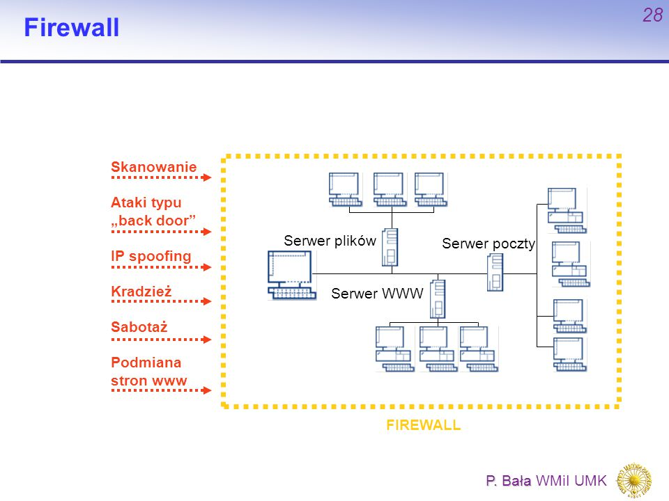 "Firewall Skanowanie Ataki typu ""back door IP spoofing Kradzież"