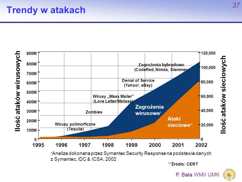 Trendy w atakach Ilość ataków wirusowych Ilość ataków sieciowych 1995