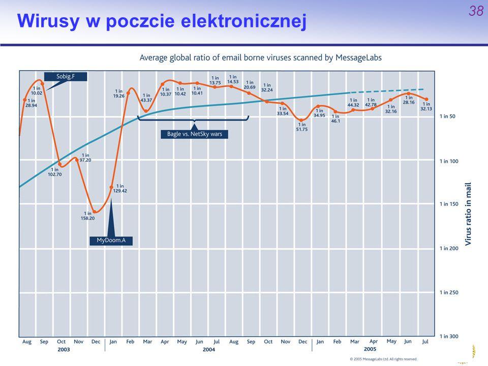 Wirusy w poczcie elektronicznej