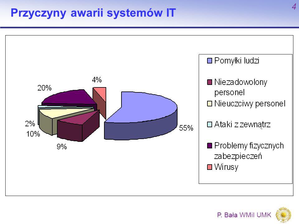 Przyczyny awarii systemów IT