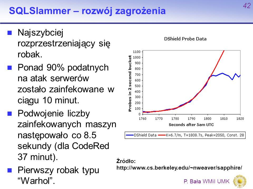 SQLSlammer – rozwój zagrożenia