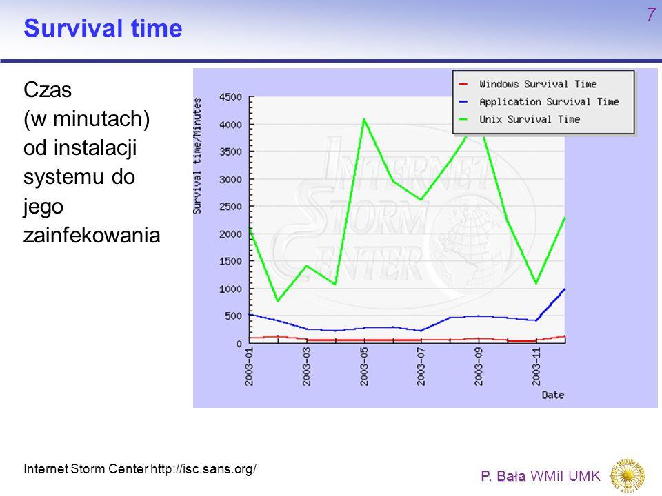 Survival time Czas (w minutach) od instalacji systemu do jego zainfekowania.