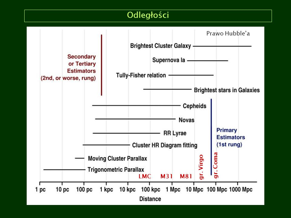 Odległości Prawo Hubble'a gr. Coma gr. Virgo LMC M31 M81