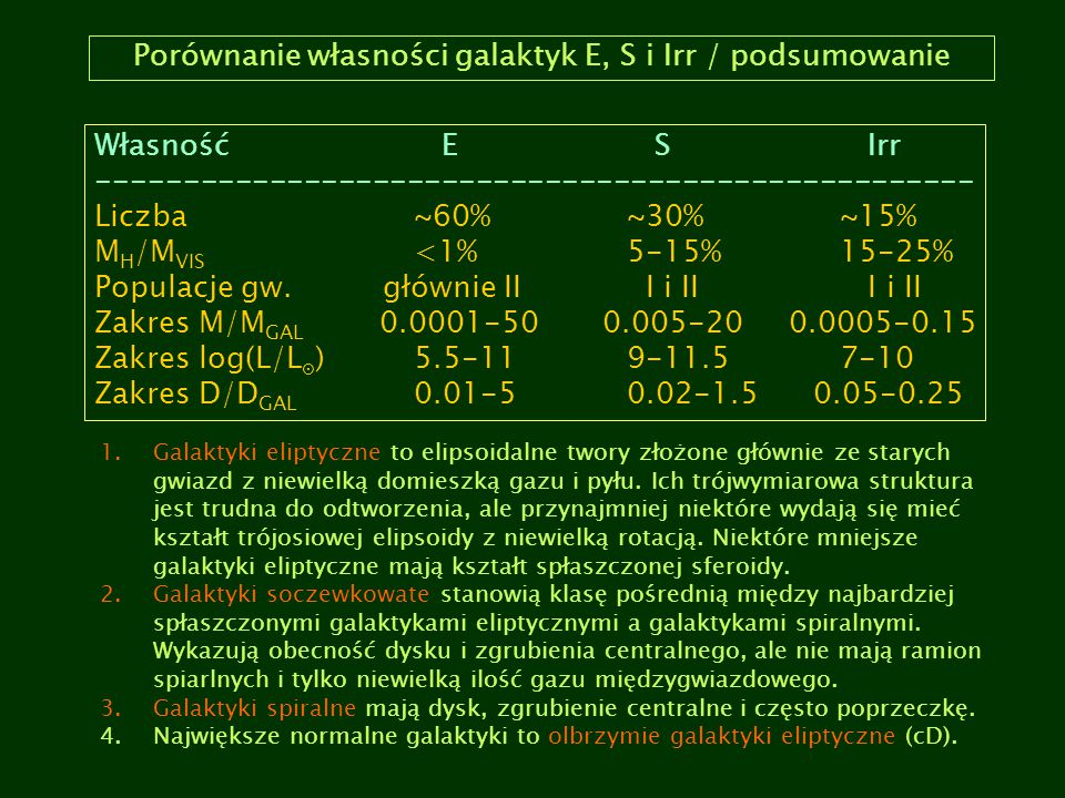Porównanie własności galaktyk E, S i Irr / podsumowanie