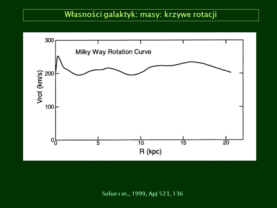 Własności galaktyk: masy: krzywe rotacji