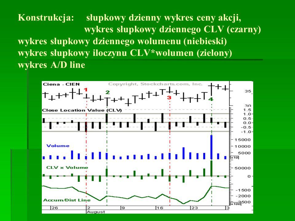 Konstrukcja: słupkowy dzienny wykres ceny akcji, wykres słupkowy dziennego CLV (czarny) wykres słupkowy dziennego wolumenu (niebieski) wykres słupkowy iloczynu CLV*wolumen (zielony) wykres A/D line