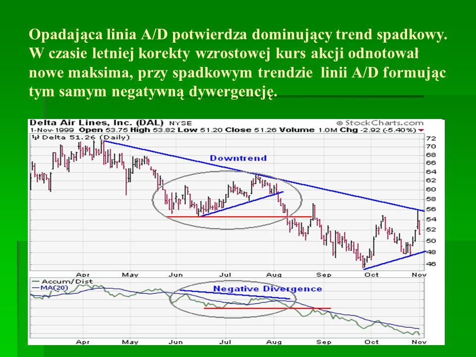 Opadająca linia A/D potwierdza dominujący trend spadkowy