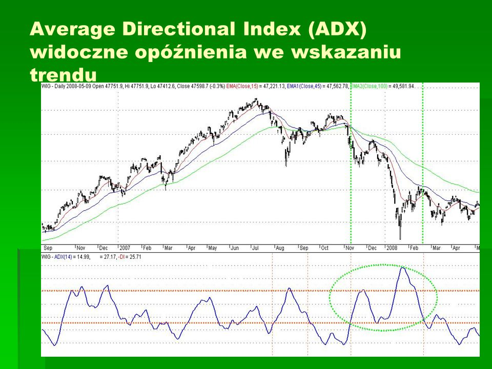 Average Directional Index (ADX) widoczne opóźnienia we wskazaniu trendu
