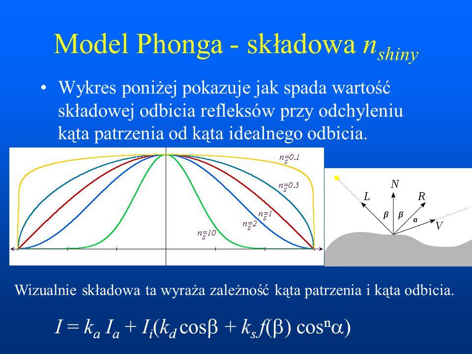 Model Phonga - składowa nshiny