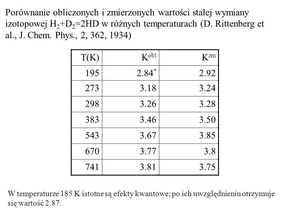 Porównanie obliczonych i zmierzonych wartości stałej wymiany izotopowej H2+D2=2HD w różnych temperaturach (D. Rittenberg et al., J. Chem. Phys., 2, 362, 1934)