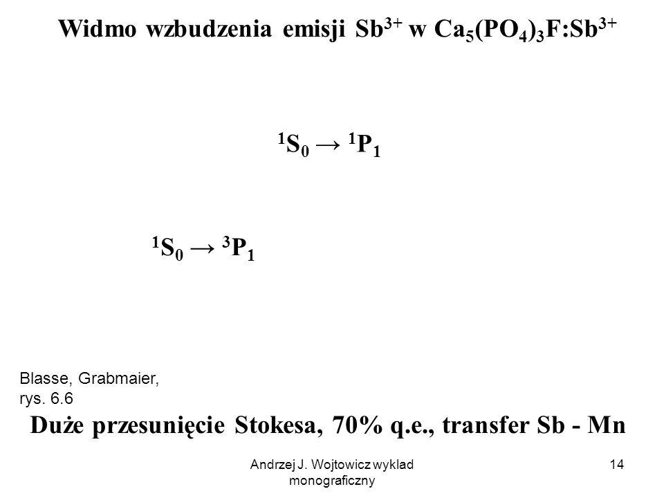 Widmo wzbudzenia emisji Sb3+ w Ca5(PO4)3F:Sb3+