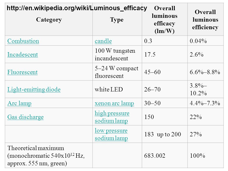 Overall luminous efficacy (lm/W) Overall luminous efficiency