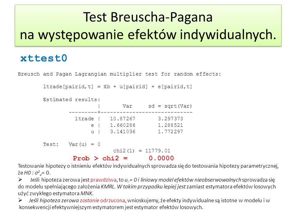 Test Breuscha-Pagana na występowanie efektów indywidualnych.