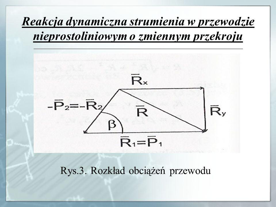 Rys.3. Rozkład obciążeń przewodu