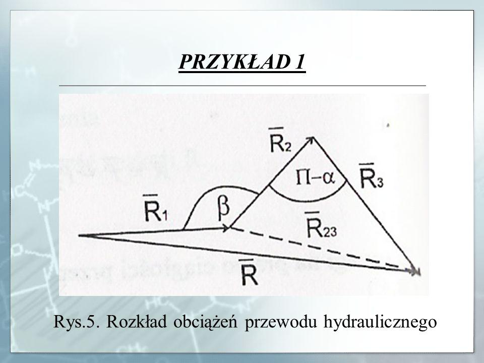 PRZYKŁAD 1 Rys.5. Rozkład obciążeń przewodu hydraulicznego