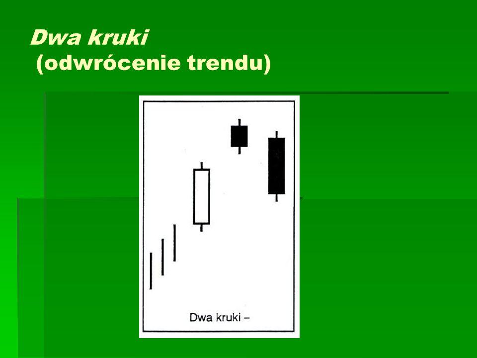 Dwa kruki (odwrócenie trendu)