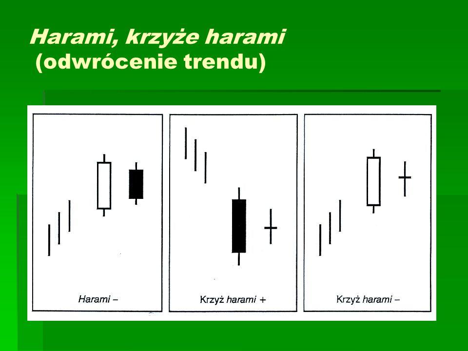 Harami, krzyże harami (odwrócenie trendu)