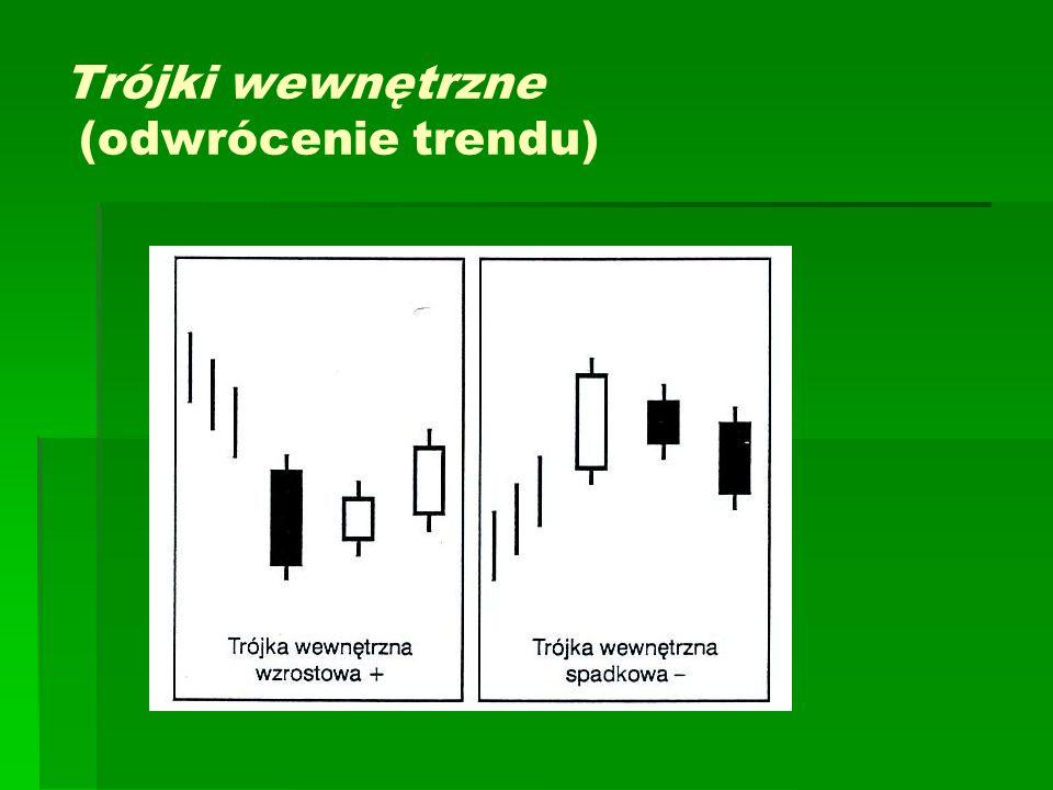 Trójki wewnętrzne (odwrócenie trendu)