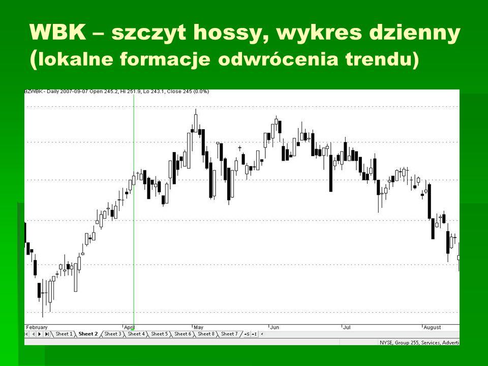 WBK – szczyt hossy, wykres dzienny (lokalne formacje odwrócenia trendu)