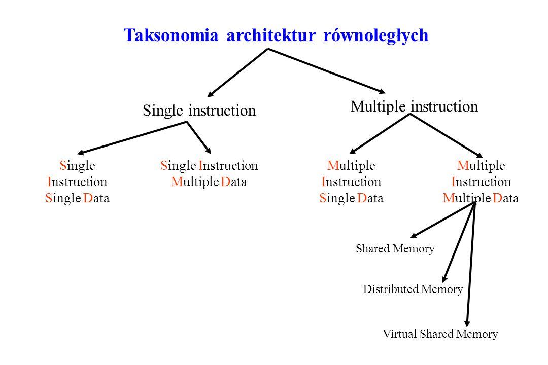Taksonomia architektur równoległych