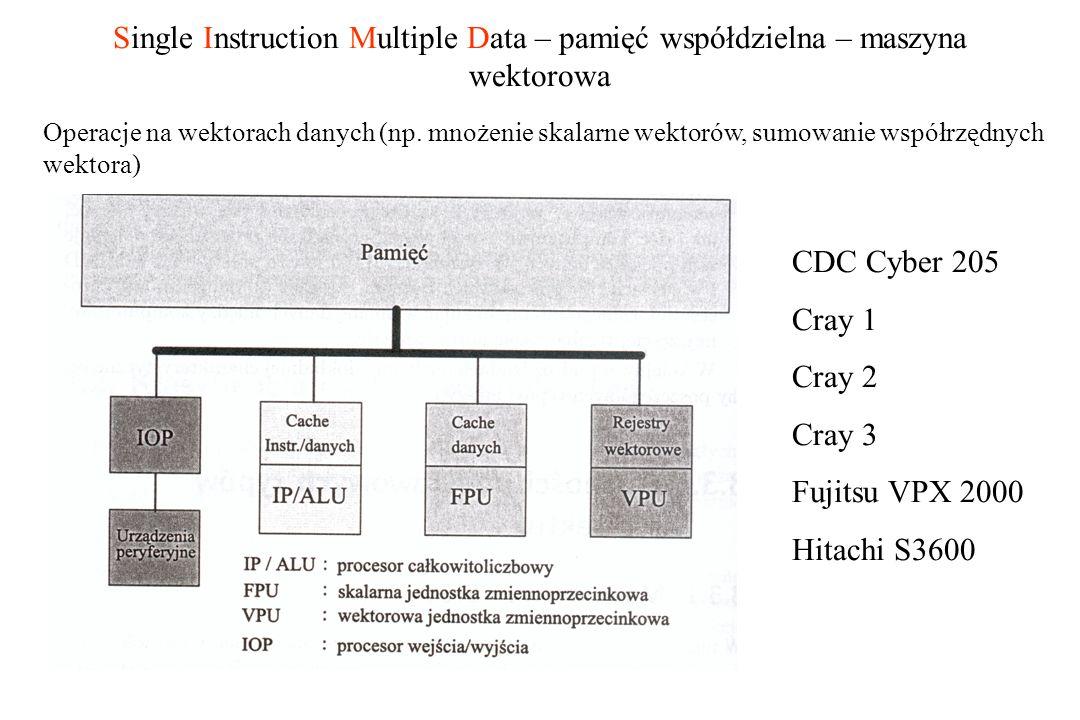 Single Instruction Multiple Data – pamięć współdzielna – maszyna wektorowa