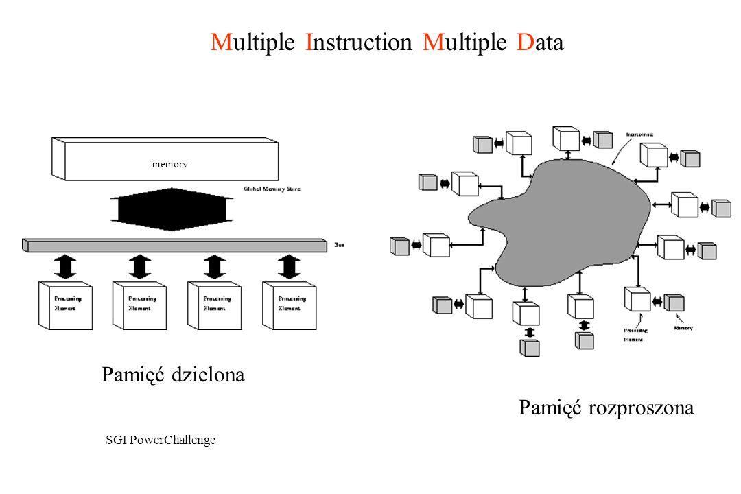 Multiple Instruction Multiple Data
