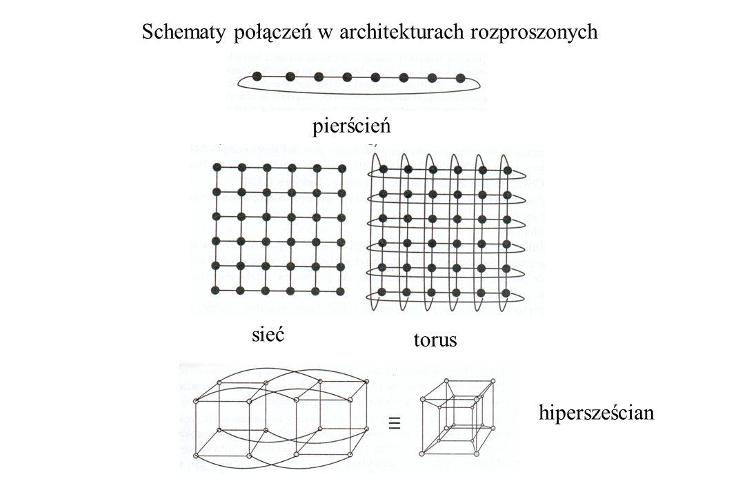 Schematy połączeń w architekturach rozproszonych