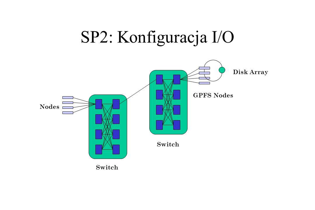 SP2: Konfiguracja I/O Disk Array GPFS Nodes Nodes Switch Switch