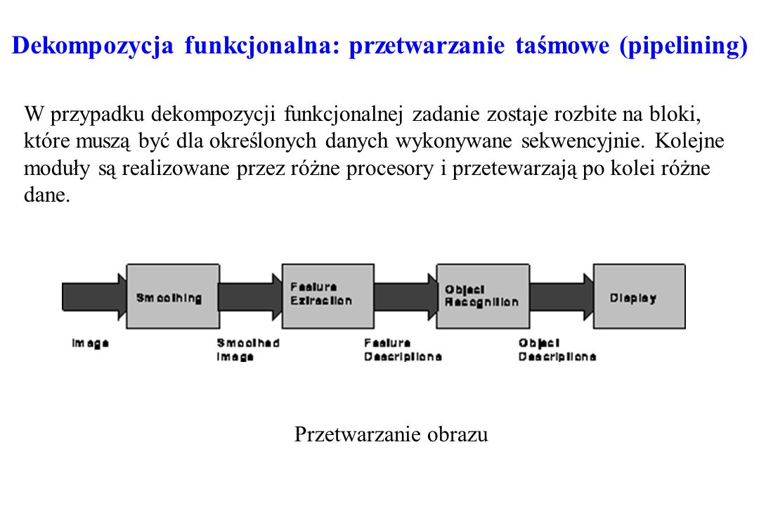 Dekompozycja funkcjonalna: przetwarzanie taśmowe (pipelining)