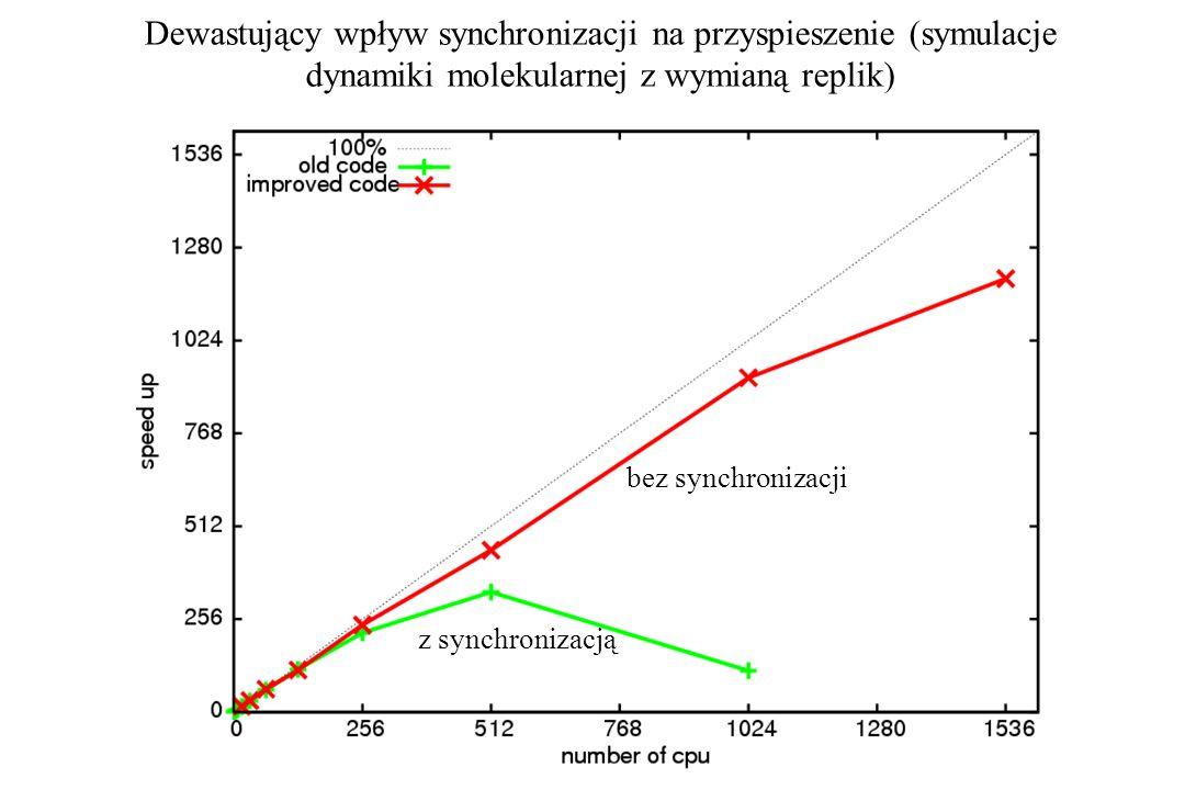Dewastujący wpływ synchronizacji na przyspieszenie (symulacje dynamiki molekularnej z wymianą replik)