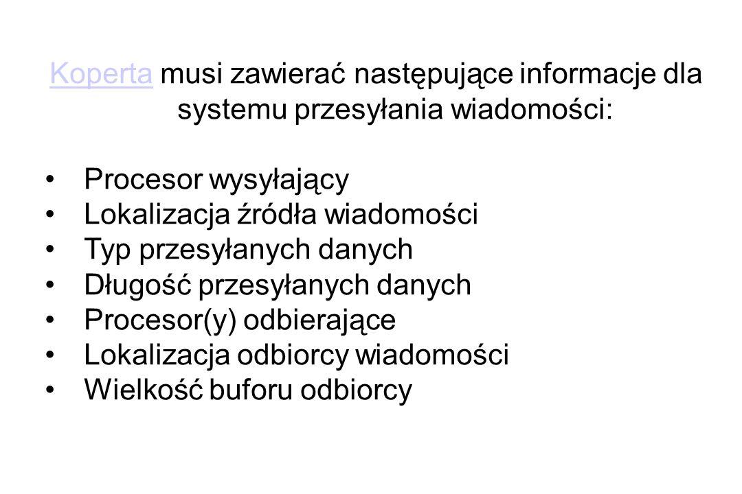 Koperta musi zawierać następujące informacje dla systemu przesyłania wiadomości: