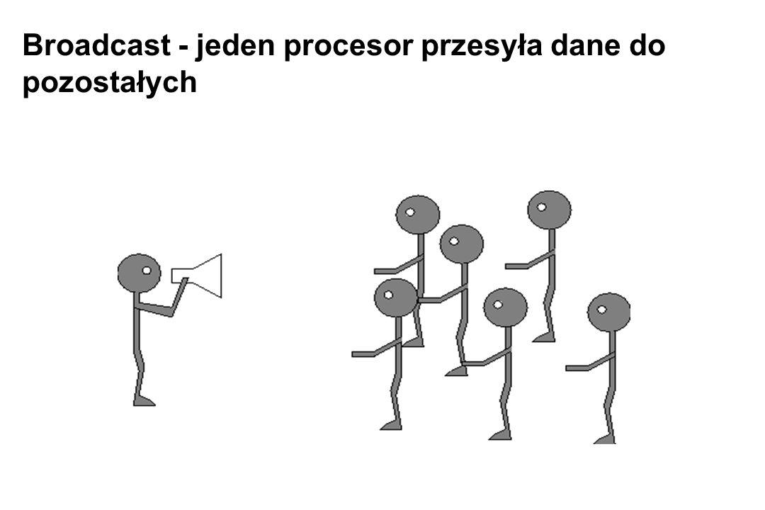 Broadcast - jeden procesor przesyła dane do pozostałych
