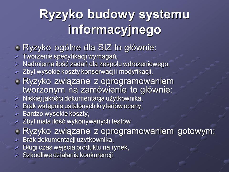 Ryzyko budowy systemu informacyjnego