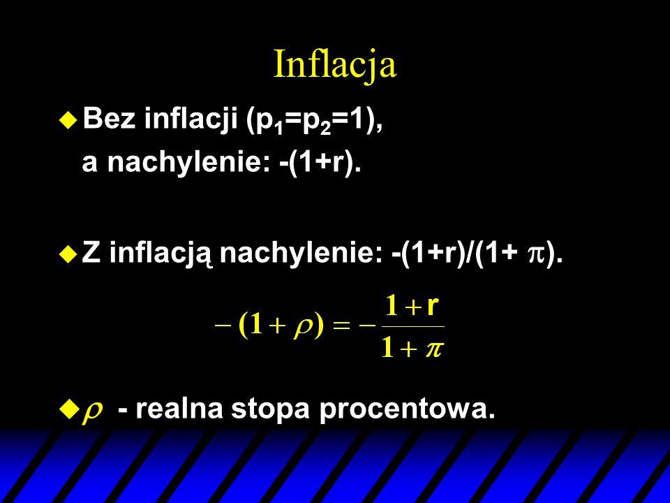 Inflacja r - realna stopa procentowa. Bez inflacji (p1=p2=1),