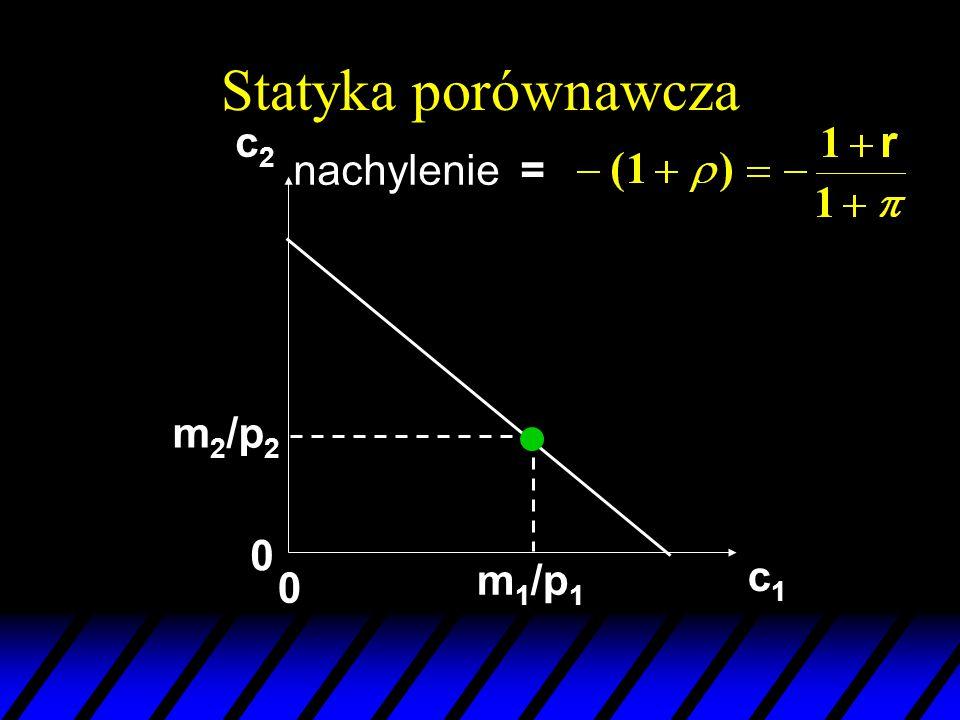 Statyka porównawcza c2 nachylenie = m2/p2 m1/p1 c1
