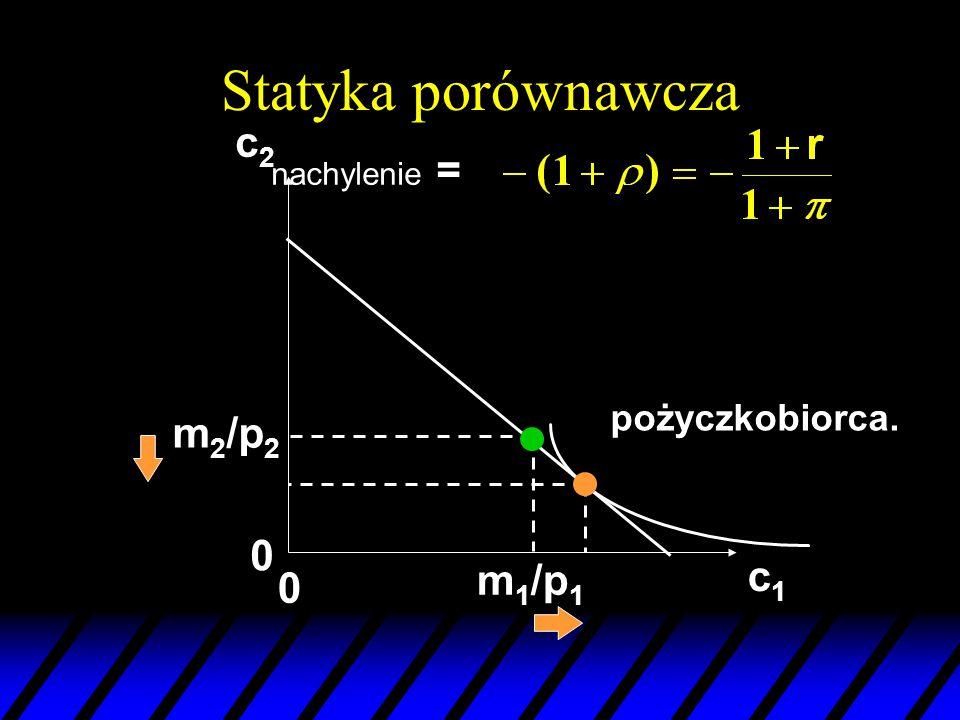 Statyka porównawcza c2 nachylenie = pożyczkobiorca. m2/p2 m1/p1 c1