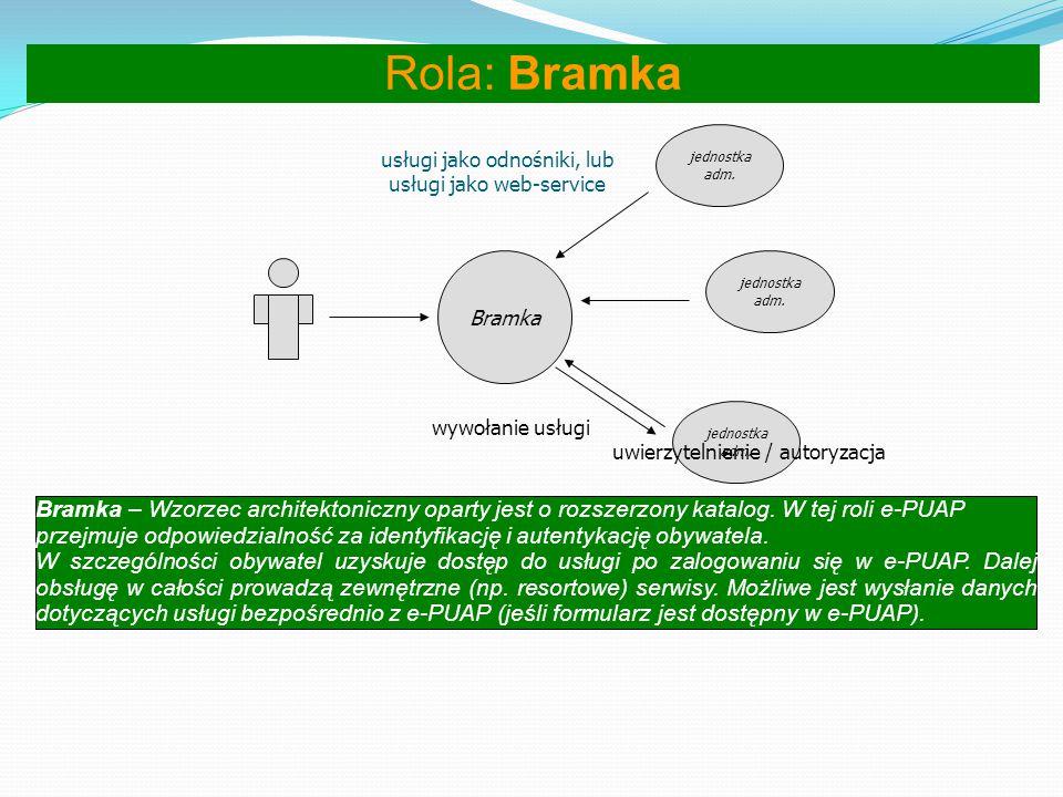 Rola: Bramka jednostka. adm. usługi jako odnośniki, lub. usługi jako web-service. Bramka. jednostka.