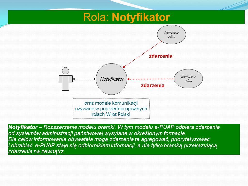 Rola: Notyfikator jednostka. adm. zdarzenia. Notyfikator. jednostka. adm. zdarzenia. oraz modele komunikacji.