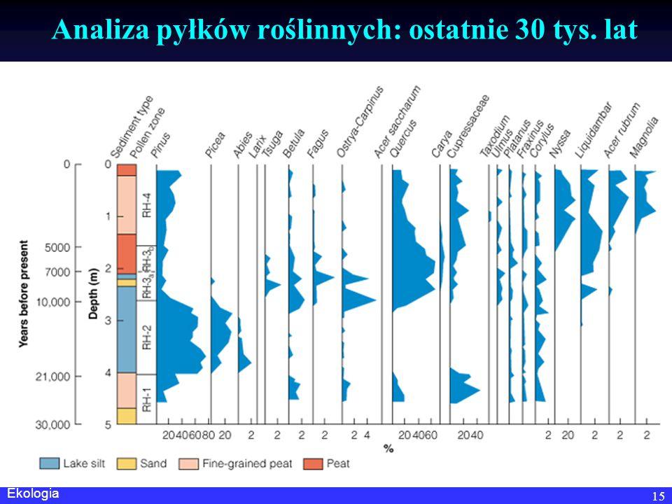 Analiza pyłków roślinnych: ostatnie 30 tys. lat