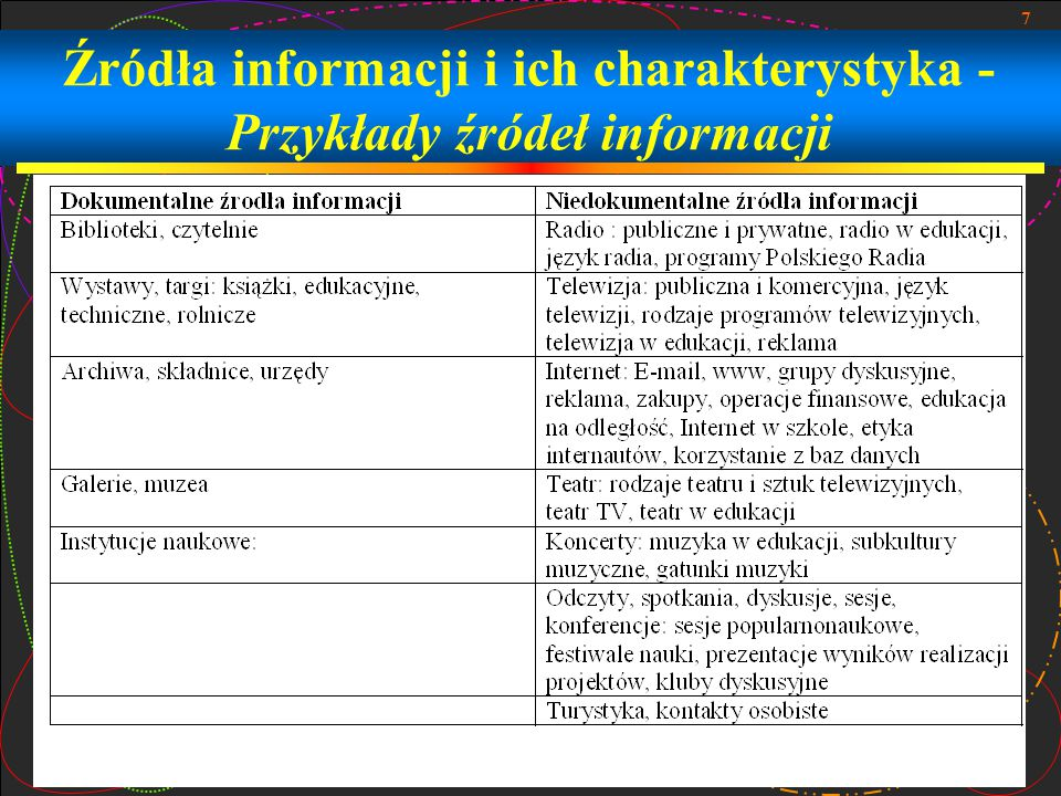 Źródła informacji i ich charakterystyka -Przykłady źródeł informacji