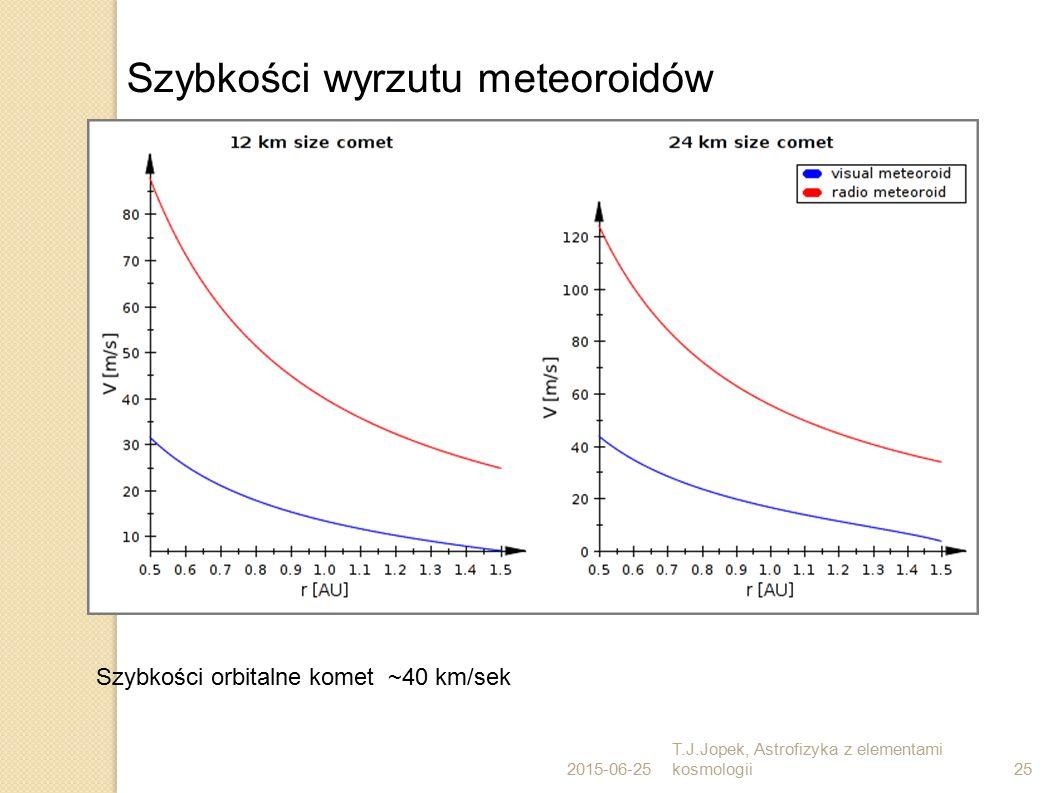 Szybkości wyrzutu meteoroidów